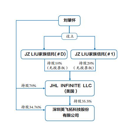 英飞拓的持股结构    刘肇怀先生设立两个家族信托后