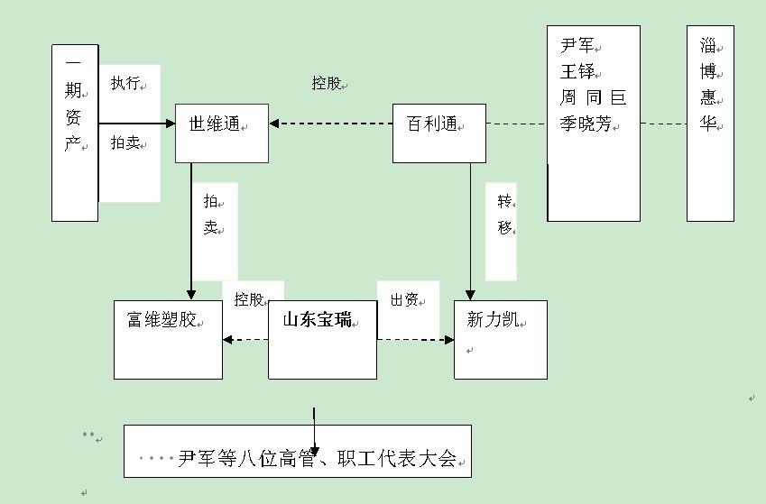 家庭结构图 案例分析